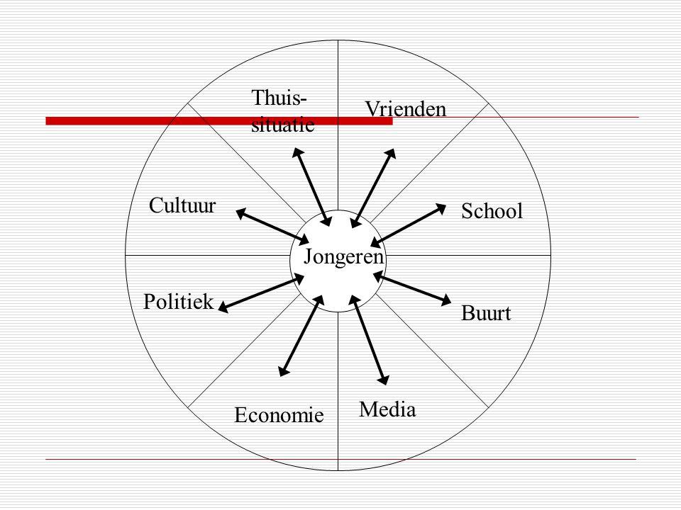 Jongeren Thuis- situatie Vrienden School Buurt Media Economie Politiek Cultuur