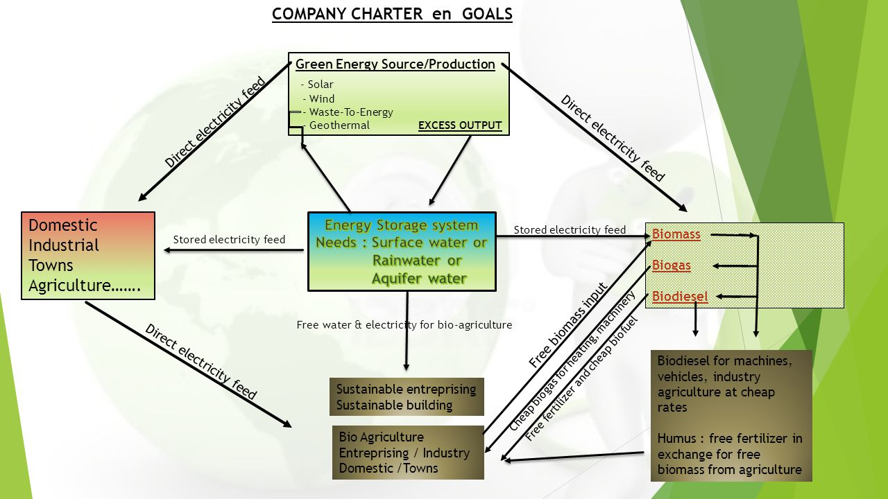 COMPANY CHARTER en GOALS Green Energy Source/Production - Solar - Wind - Waste-To-Energy - Geothermal EXCESS OUTPUT Biomass Biogas Biodiesel Domestic Industrial Towns Agriculture…….