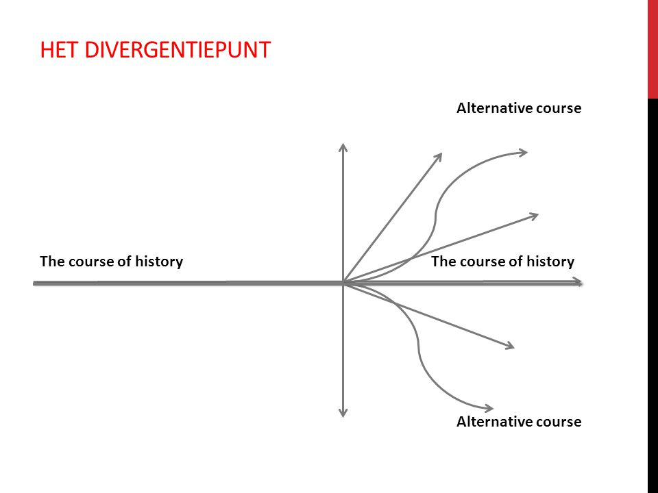 HET DIVERGENTIEPUNT The course of history Alternative course