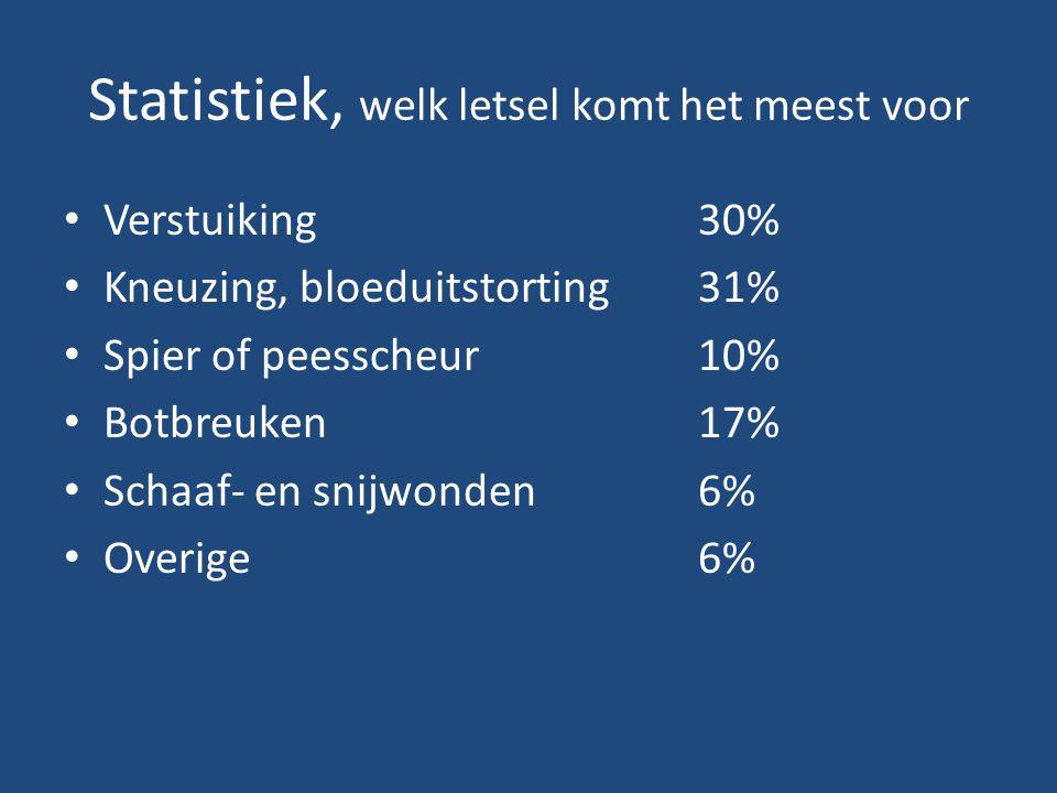 Statistiek, welk letsel komt het meest voor Verstuiking30% Kneuzing, bloeduitstorting31% Spier of peesscheur10% Botbreuken17% Schaaf- en snijwonden6%