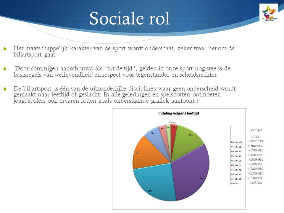 """Sociale rol  Het maatschappelijk karakter van de sport wordt onderschat, zeker waar het om de biljartsport gaat.  Door sommigen aanschouwd als """"uit"""