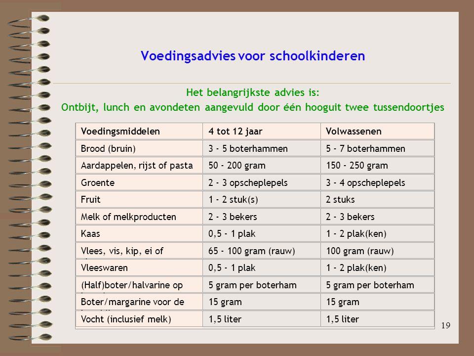 19 Voedingsadvies voor schoolkinderen Het belangrijkste advies is: Ontbijt, lunch en avondeten aangevuld door één hooguit twee tussendoortjes Voedings
