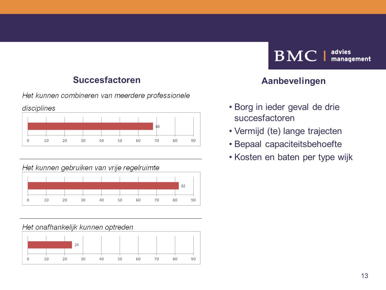 13 Succesfactoren Aanbevelingen Borg in ieder geval de drie succesfactoren Vermijd (te) lange trajecten Bepaal capaciteitsbehoefte Kosten en baten per type wijk