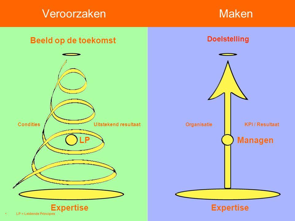 © STRANGE ENGAGEMENT Rotterdam maart 2009 VeroorzakenMaken Doelstelling Uitstekend resultaatOrganisatie KPI / Resultaat Managen Expertise LP Condities