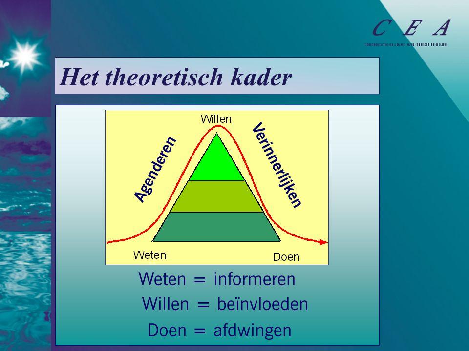 Weten = informeren Willen = beïnvloeden Doen = afdwingen Agenderen Verinnerlijken Het theoretisch kader
