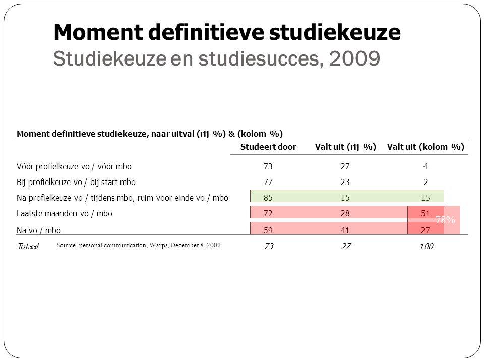 Moment definitieve studiekeuze Studiekeuze en studiesucces, 2009 Moment definitieve studiekeuze, naar uitval (rij-%) & (kolom-%) Studeert doorValt uit (rij-%)Valt uit (kolom-%) Vóór profielkeuze vo / vóór mbo73274 Bij profielkeuze vo / bij start mbo77232 Na profielkeuze vo / tijdens mbo, ruim voor einde vo / mbo8515 Laatste maanden vo / mbo722851 Na vo / mbo594127 Totaal7327100 78% Source: personal communication, Warps, December 8, 2009