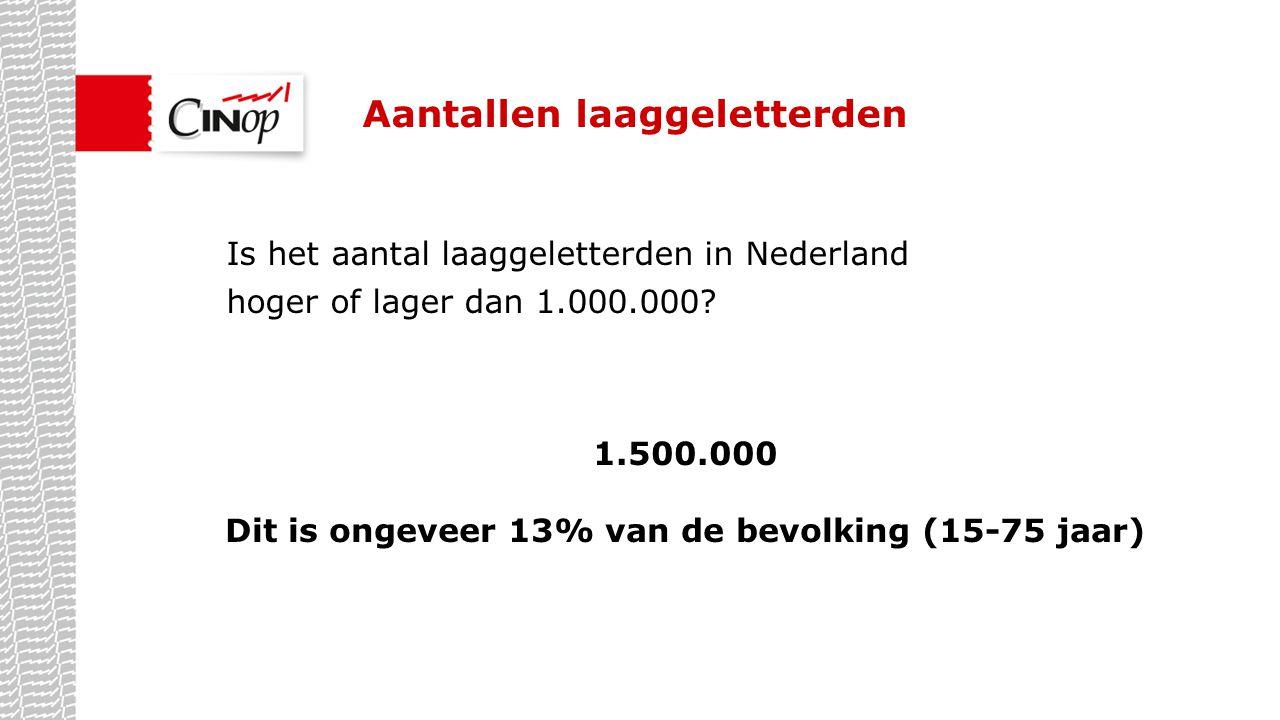 Aantallen laaggeletterden Is het aantal laaggeletterden in Nederland hoger of lager dan 1.000.000? 1.500.000 Dit is ongeveer 13% van de bevolking (15-