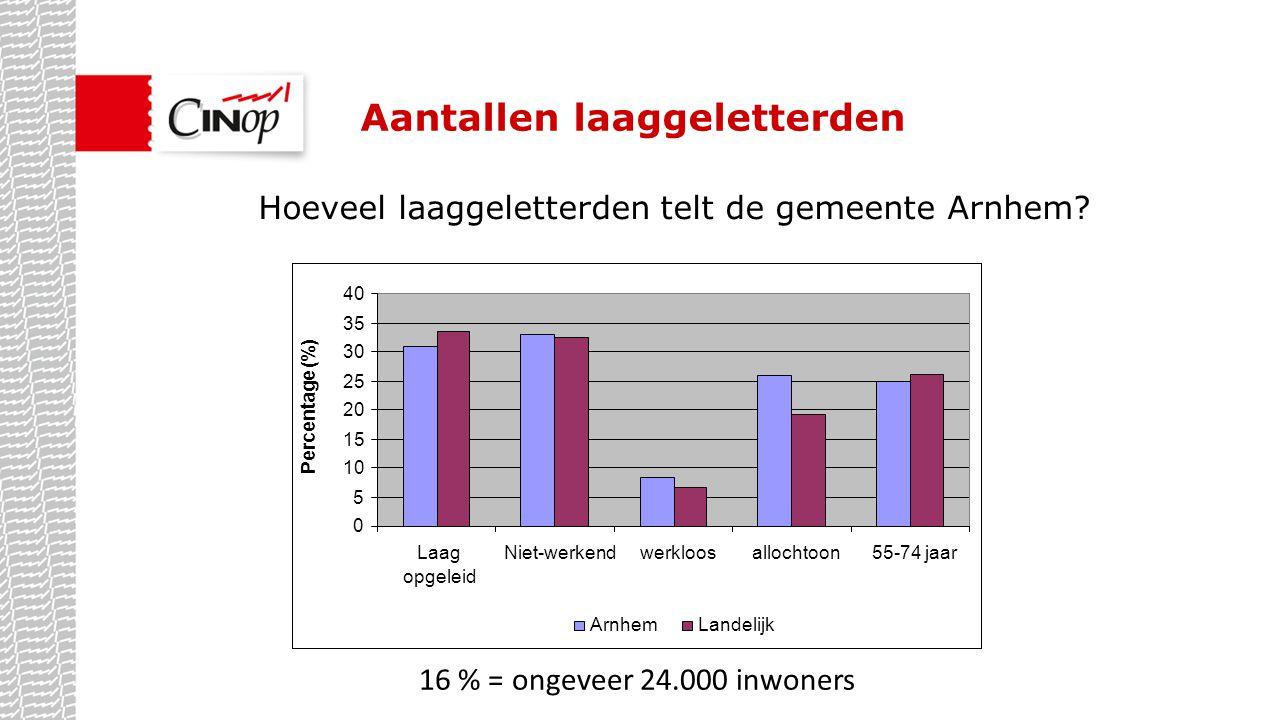 Aantallen laaggeletterden Hoeveel laaggeletterden telt de gemeente Arnhem? 16 % = ongeveer 24.000 inwoners 0 5 10 15 20 25 30 35 40 Laag opgeleid Niet