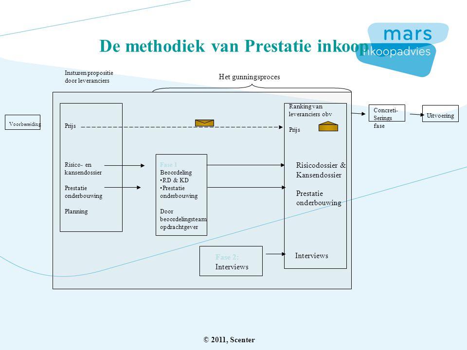 De methodiek van Prestatie inkoop Voorbereiding Insturen propositie door leveranciers Prijs Risico- en kansendossier Prestatie onderbouwing Planning F