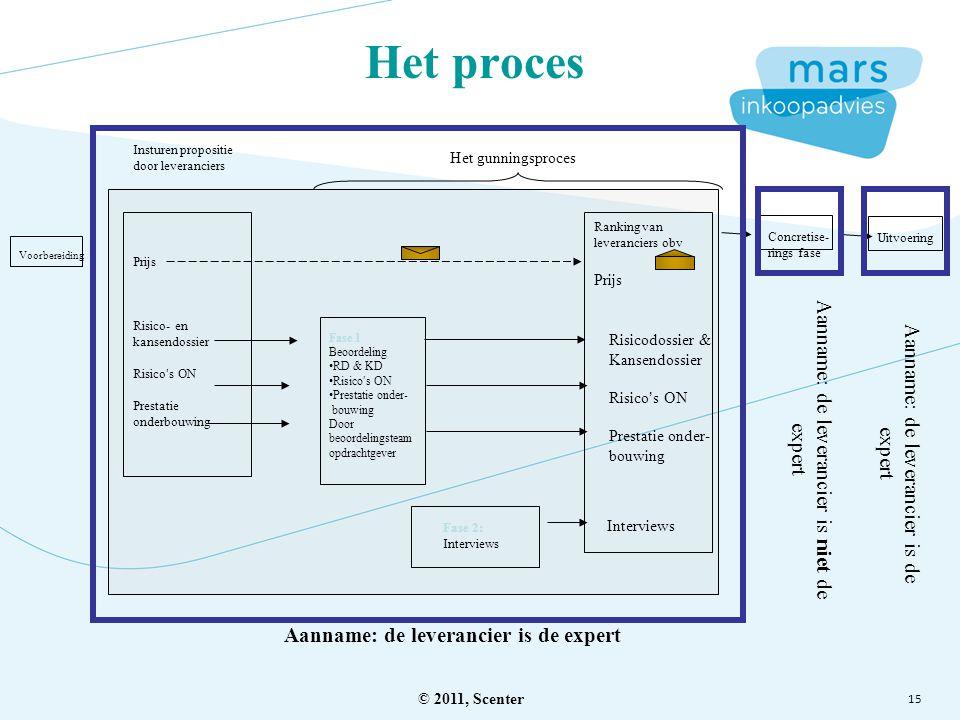 15 Het proces Voorbereiding Insturen propositie door leveranciers Prijs Risico- en kansendossier Risico's ON Prestatie onderbouwing Fase 1 Beoordeling