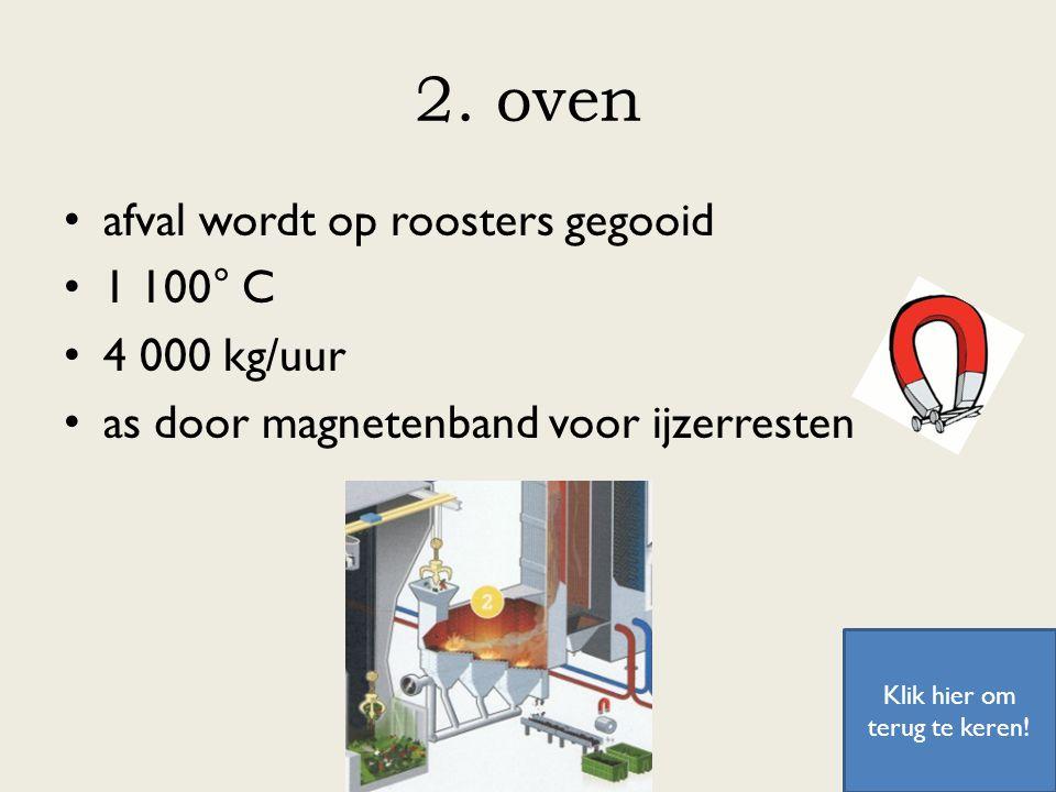 2. oven afval wordt op roosters gegooid 1 100° C 4 000 kg/uur as door magnetenband voor ijzerresten Klik hier om terug te keren!