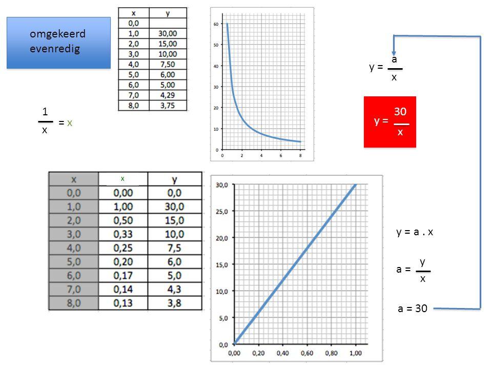 omgekeerd evenredig a = y x a = 30 y = a. x y = a x 30 x X = x 1 x