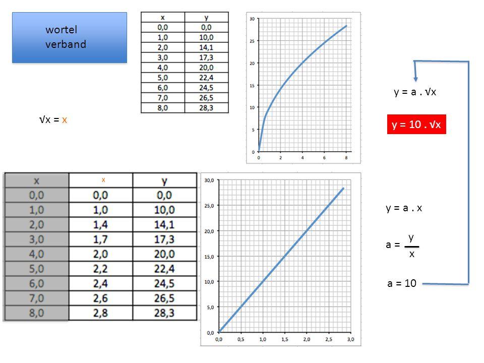 wortel verband √x a = y x a = 10 y = a. √x y = a. x y = 10. √x X √x = x