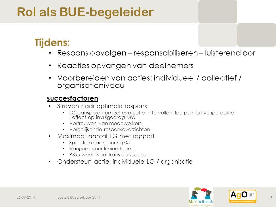 25-09-2014Infosessie BUE werkjaar 201410 Na: kwaliteitsvol leidinggeven Ondersteuning op verschillende fronten Verwachtingen van leidinggevenden naar P&O .