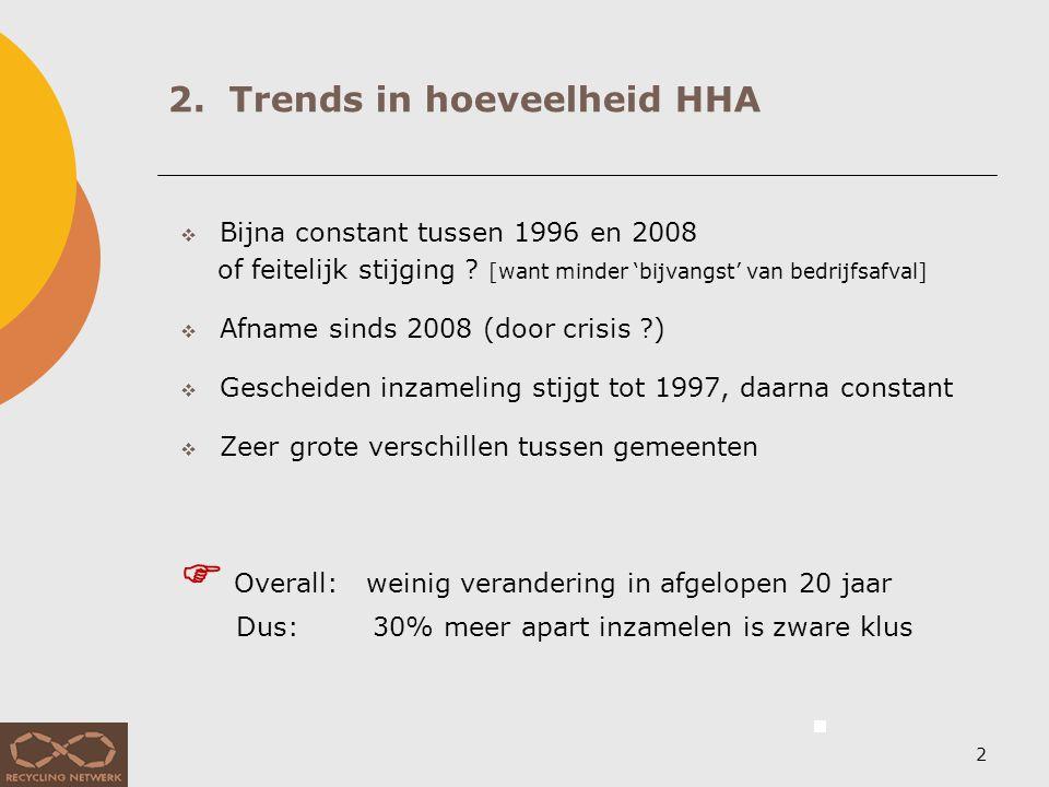 2. Trends in hoeveelheid HHA 2  Bijna constant tussen 1996 en 2008 of feitelijk stijging ? [want minder 'bijvangst' van bedrijfsafval]  Afname sinds