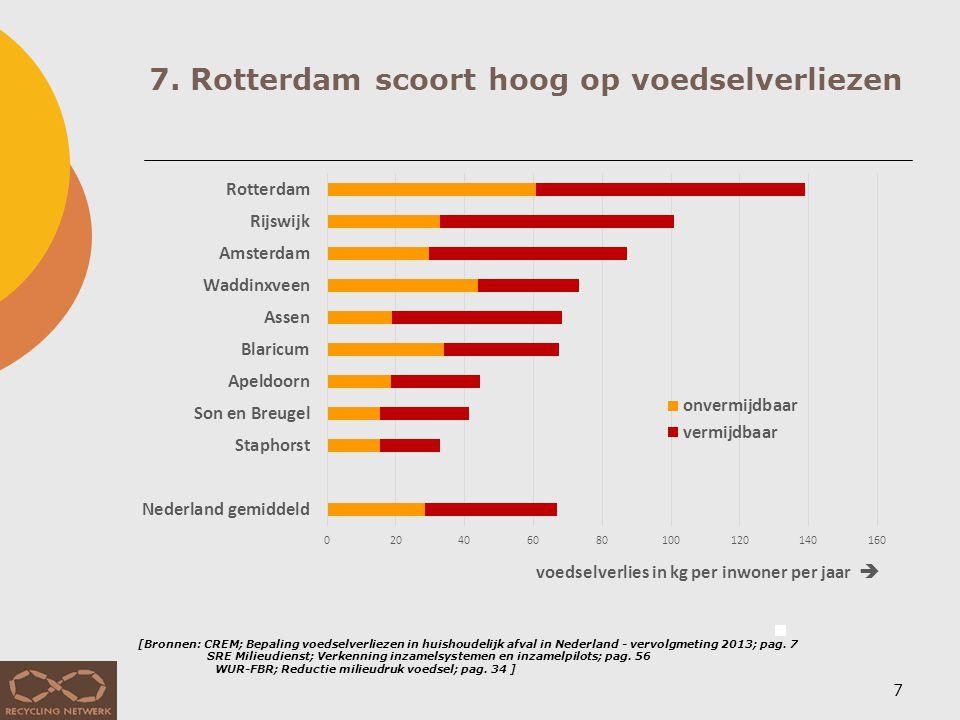 7. Rotterdam scoort hoog op voedselverliezen 7 [Bronnen: CREM; Bepaling voedselverliezen in huishoudelijk afval in Nederland - vervolgmeting 2013; pag