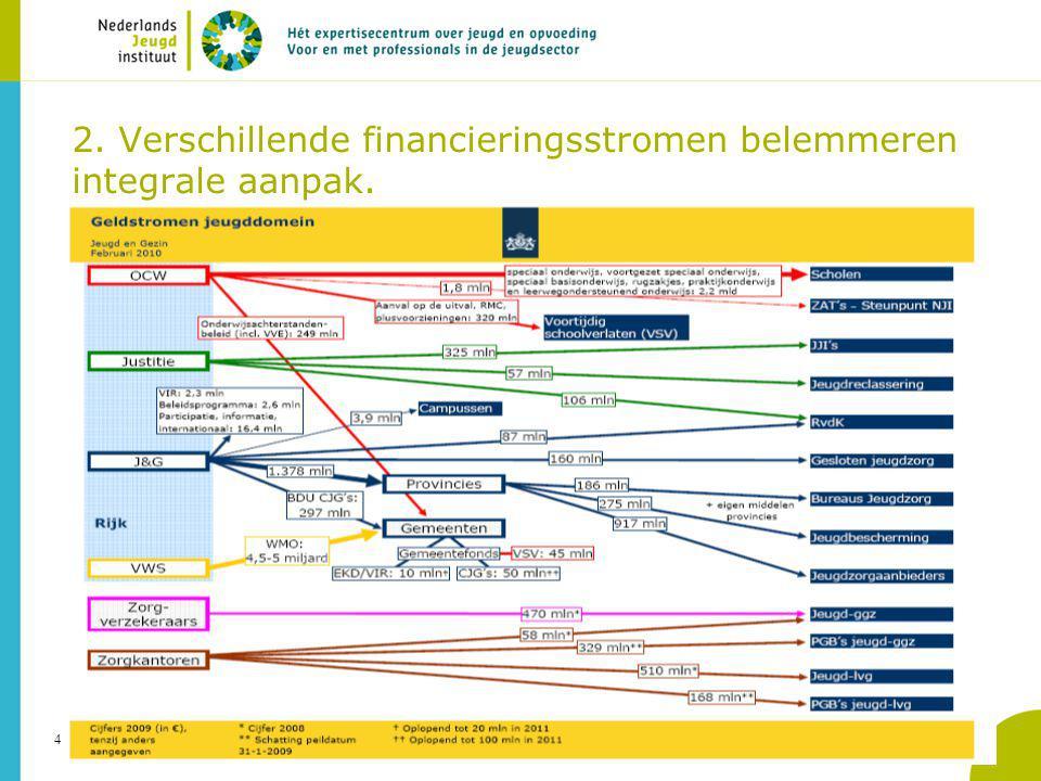 4 2. Verschillende financieringsstromen belemmeren integrale aanpak.