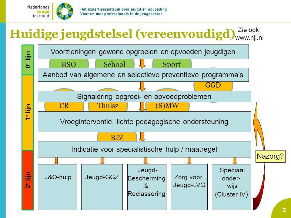 Thuisz Sport BJZ SchoolBSO (S)MW GGD CB 5 Voorzieningen gewone opgroeien en opvoeden jeugdigen Signalering opgroei- en opvoedproblemen Indicatie voor specialistische hulp / maatregel J&O-hulpJeugd-GGZ Nazorg.