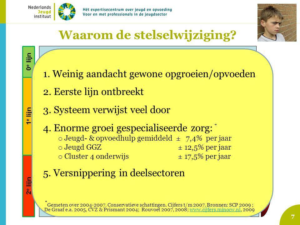 7 Voorzieningen gewone opgroeien en opvoeden jeugdigen Signalering opgroei- en opvoedproblemen Indicatie voor specialistische hulp / maatregel Jeugd-GGZ (AWBZ pgb zorgverz.) Vrijwillige J&O-hulp: (ambulant, dag/nacht, pleegzorg) Vroeginterventie, lichte pedagogische ondersteuning Aanbod van algemene en selectieve preventieve programma's Jeugd- Bescherming & Reclassering Zorg voor Jeugd-LVG (AWBZ … etc) Speciaal onder- wijs (Cluster IV ) 0 e lijn 1 e lijn 2 e lijn Waarom de stelselwijziging.