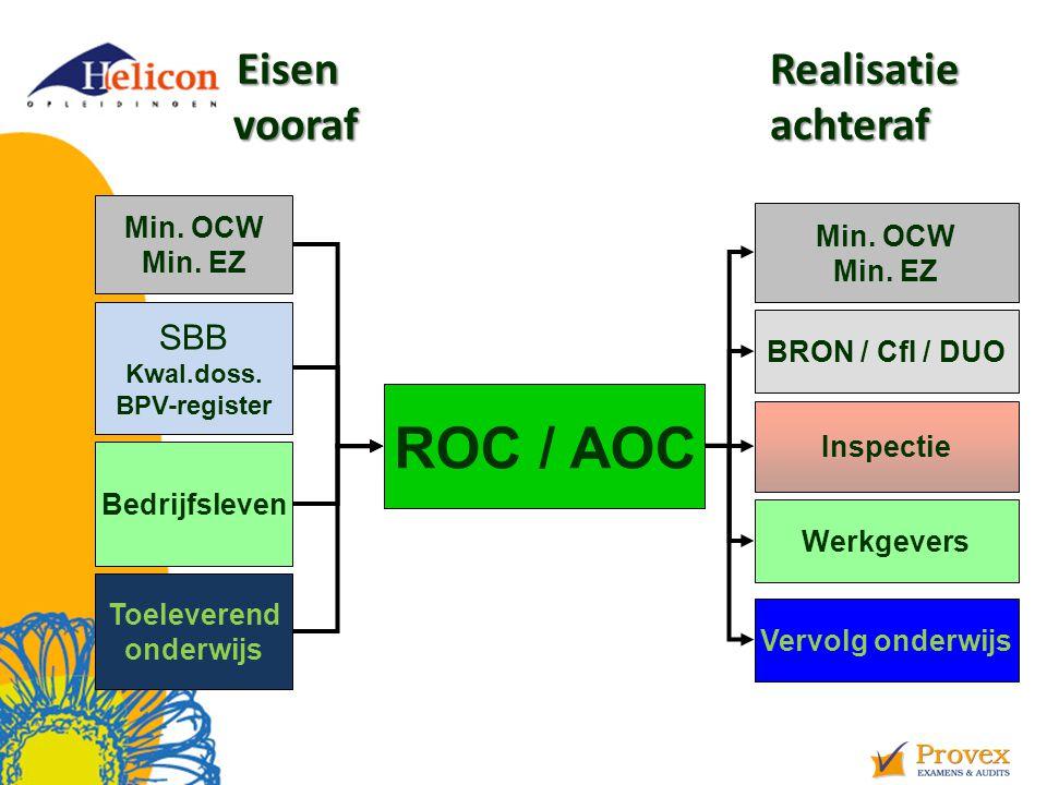Eisen Realisatie vooraf achteraf Eisen Realisatie vooraf achteraf ROC / AOC SBB Kwal.doss.
