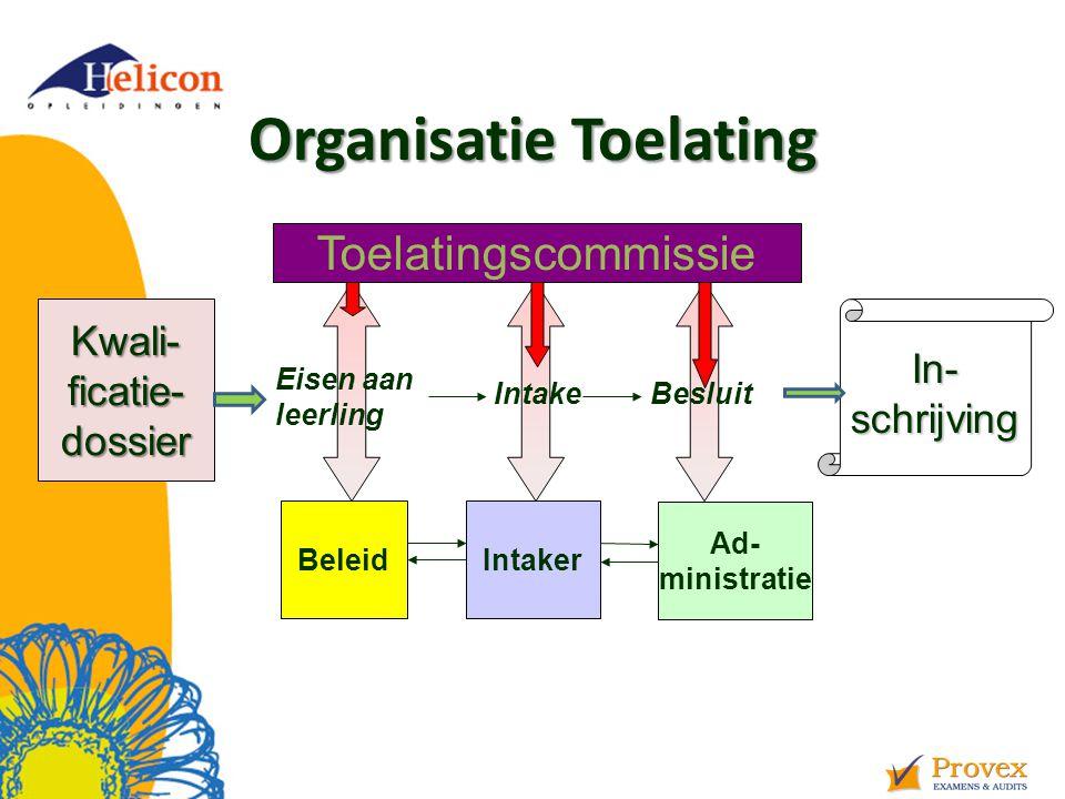 Organisatie Toelating BeleidIntaker Ad- ministratie Toelatingscommissie Kwali-ficatie-dossierIn-schrijving Eisen aan leerling Intake Besluit