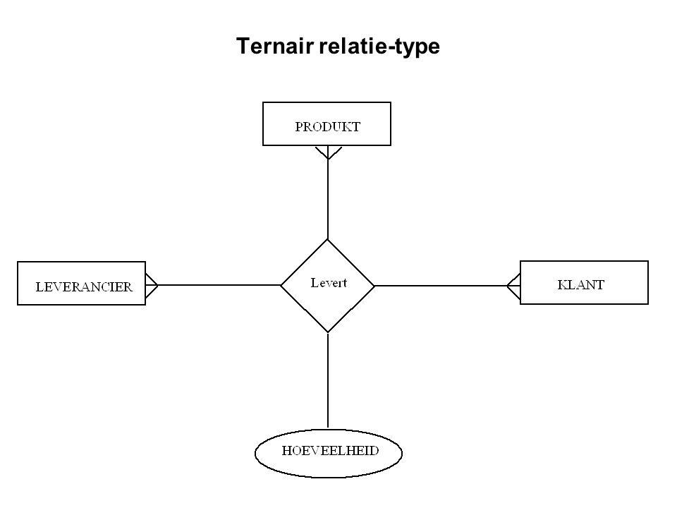 Cardinaliteit cardinaliteit van een relatie-type het aantal entiteit-instanties van een entiteit-type die geassocieerd kunnen zijn met elke entiteit-instantie van een ander entiteit-type voorbeeld van veel