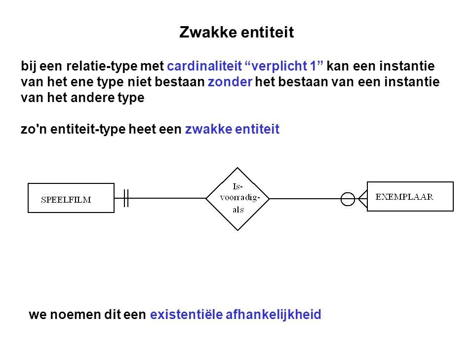 """Zwakke entiteit bij een relatie-type met cardinaliteit """"verplicht 1"""" kan een instantie van het ene type niet bestaan zonder het bestaan van een instan"""