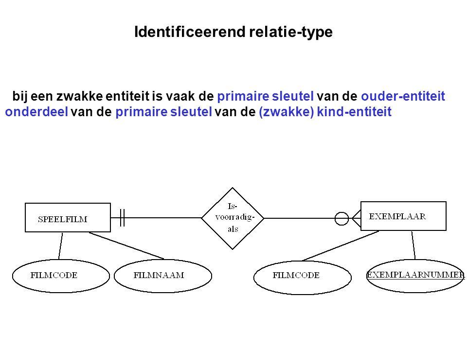 Identificeerend relatie-type bij een zwakke entiteit is vaak de primaire sleutel van de ouder-entiteit onderdeel van de primaire sleutel van de (zwakk