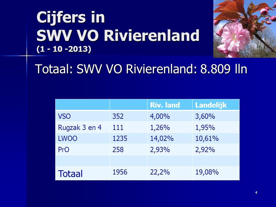 Cijfers in SWV VO Rivierenland (1 - 10 -2013) Totaal: SWV VO Rivierenland: 8.809 lln 4 Riv. landLandelijk VSO3524,00%3,60% Rugzak 3 en 41111,26%1,95%