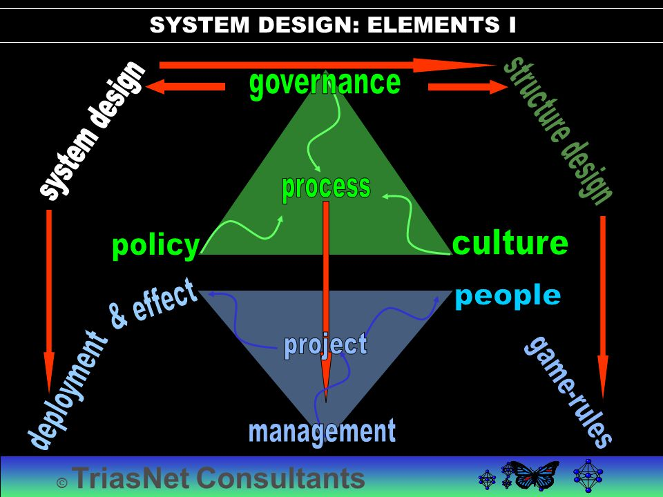 © TriasNet Consultants SYSTEM DESIGN: ELEMENTS I