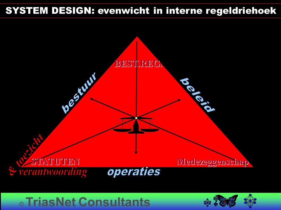 STATUTENMedezeggenschap BEST.REG. © TriasNet Consultants SYSTEM DESIGN: evenwicht in interne regeldriehoek