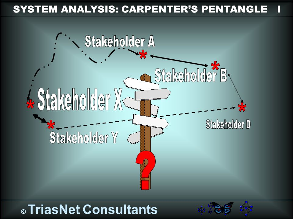 © TriasNet Consultants SYSTEM ANALYSIS: CARPENTER'S PENTANGLE I