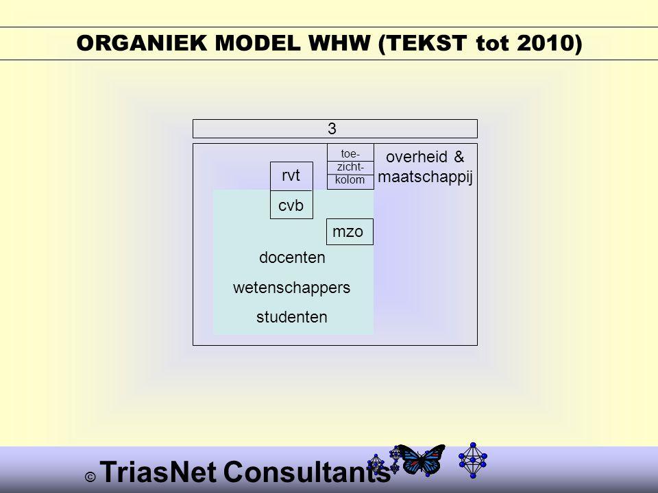 © TriasNet Consultants ORGANIEK MODEL WHW (TEKST tot 2010) 3 rvt cvb docenten wetenschappers studenten overheid & maatschappij toe- zicht- kolom mzo