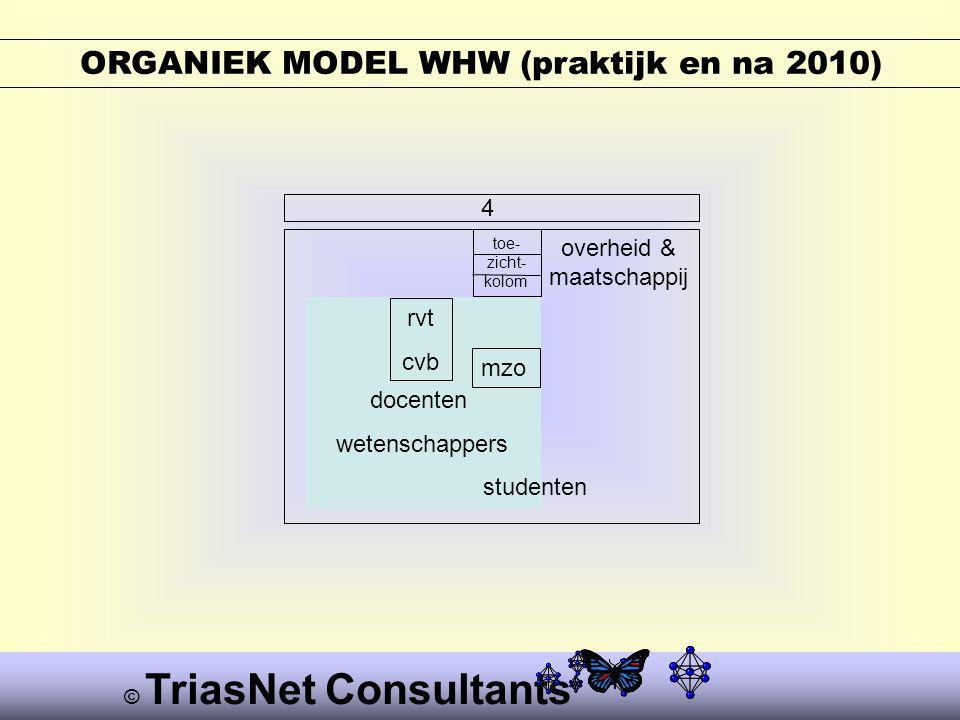 © TriasNet Consultants ORGANIEK MODEL WHW (praktijk en na 2010) 4 rvt cvb docenten wetenschappers studenten overheid & maatschappij toe- zicht- kolom