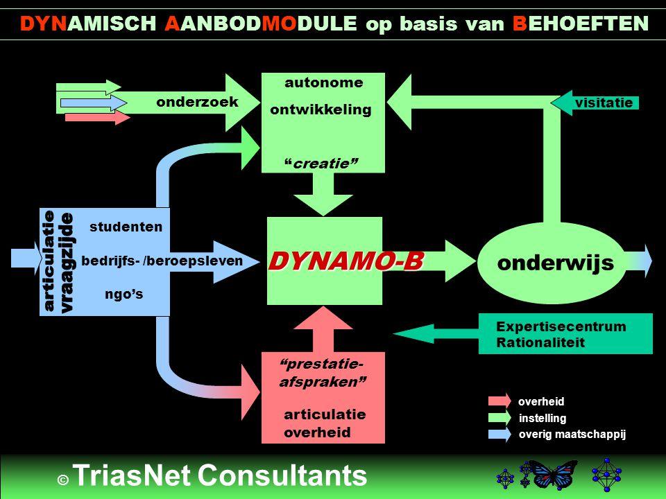 """DYNAMISCH AANBODMODULE op basis van BEHOEFTEN onderwijs autonome ontwikkeling """"creatie"""" articulatie overheid """"prestatie- afspraken"""" DYNAMO-B onderzoek"""