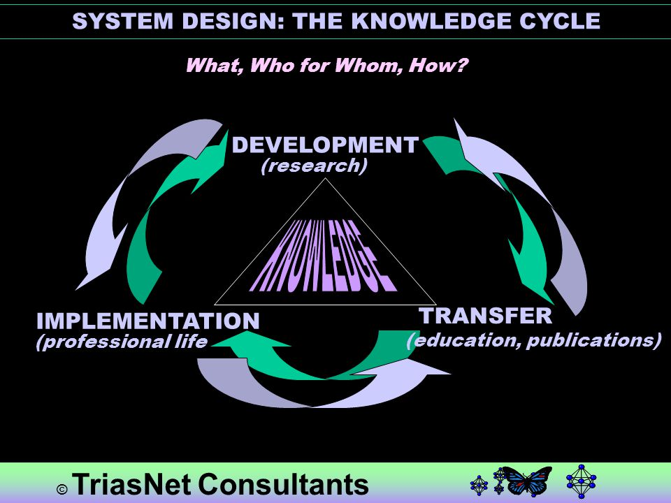 Policy GovernanceLegislation CHARTER content regulations by-laws © TriasNet Consultants SYSTEM DESIGN: INTEGRATING REGULATIONS