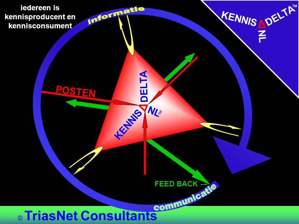 RECHT (regels) (bestuur) CULTUUR (organisatie) STRUCTUUR © TriasNet Consultants Beleid&Inhoud CONTOUREN VAN ORGANISATIERECHT