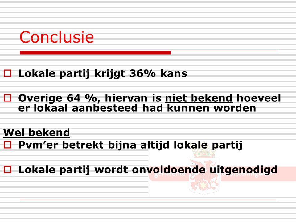 Conclusie  Lokale partij krijgt 36% kans  Overige 64 %, hiervan is niet bekend hoeveel er lokaal aanbesteed had kunnen worden Wel bekend  Pvm'er be