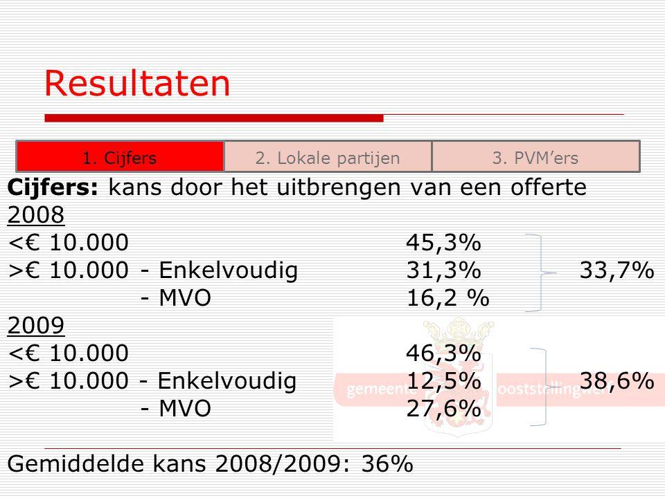 Resultaten Cijfers: kans door het uitbrengen van een offerte 2008 <€ 10.00045,3% >€ 10.000- Enkelvoudig 31,3% 33,7% - MVO16,2 % 2009 <€ 10.00046,3% >€