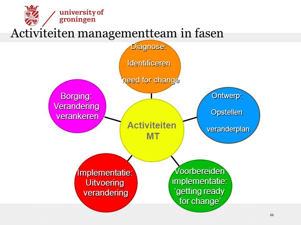 11 Activiteiten managementteam in fasen Borging:Veranderingverankeren Implementatie:Uitvoeringverandering Voorbereidenimplementatie: 'getting ready fo