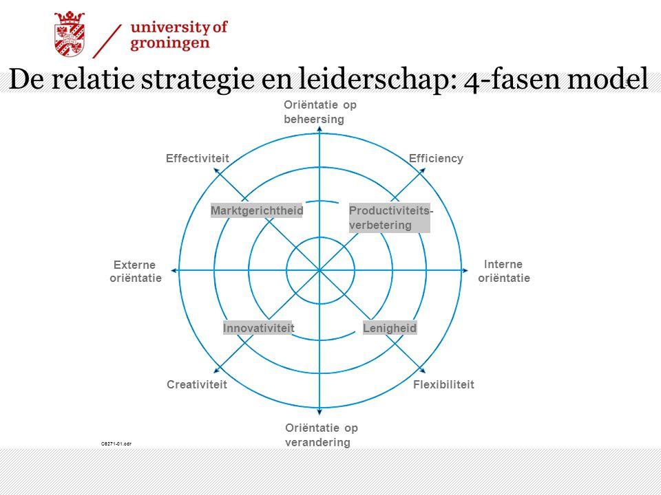 | 5 De relatie strategie en leiderschap: 4-fasen model Externe oriëntatie Oriëntatie op beheersing Interne oriëntatie Oriëntatie op verandering EffectiviteitEfficiency FlexibiliteitCreativiteit InnovativiteitLenigheid MarktgerichtheidProductiviteits- verbetering C6271-01.cdr