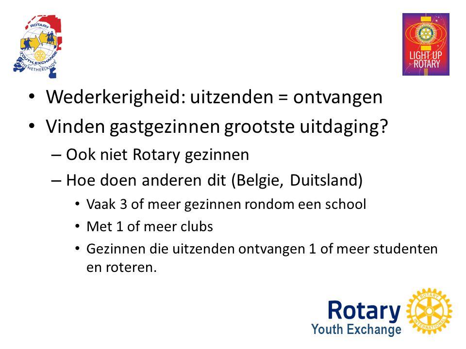 Youth Exchange Wederkerigheid: uitzenden = ontvangen Vinden gastgezinnen grootste uitdaging? – Ook niet Rotary gezinnen – Hoe doen anderen dit (Belgie