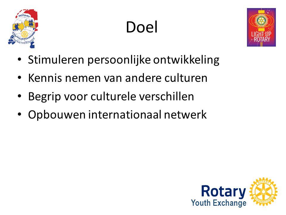 Youth Exchange Doel Stimuleren persoonlijke ontwikkeling Kennis nemen van andere culturen Begrip voor culturele verschillen Opbouwen internationaal ne