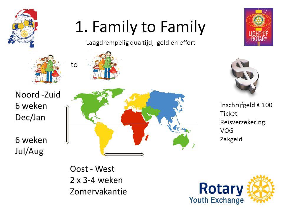 Youth Exchange 1. Family to Family Noord -Zuid 6 weken Dec/Jan 6 weken Jul/Aug Oost - West 2 x 3-4 weken Zomervakantie to Laagdrempelig qua tijd, geld