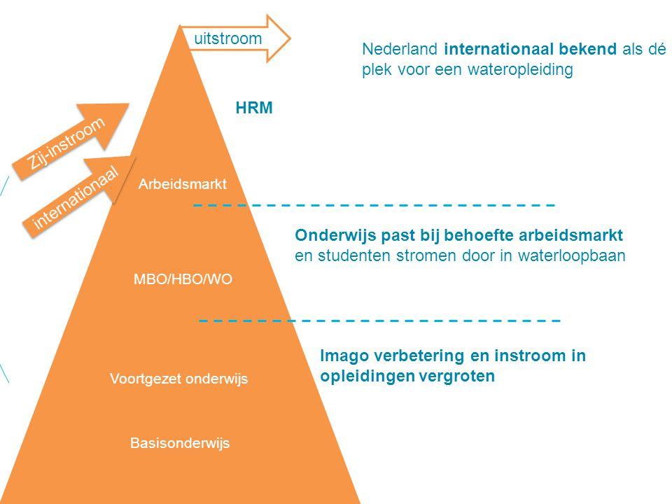 uitstroom Zij-instroom Basisonderwijs Voortgezet onderwijs internationaal Imago verbetering en instroom in opleidingen vergroten Onderwijs past bij behoefte arbeidsmarkt en studenten stromen door in waterloopbaan HRM MBO/HBO/WO Arbeidsmarkt Nederland internationaal bekend als dé plek voor een wateropleiding