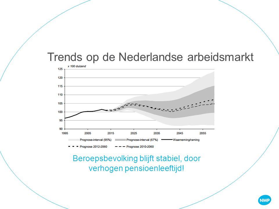 80,000 mensen werkzaam in Nederlandse watersector: - 50% bij zo'n 1500 organisaties watertechnologie -50% bij zo'n 450 organisaties in de deltatechnologie Water arbeidsmarkt 15% bij waterschappen