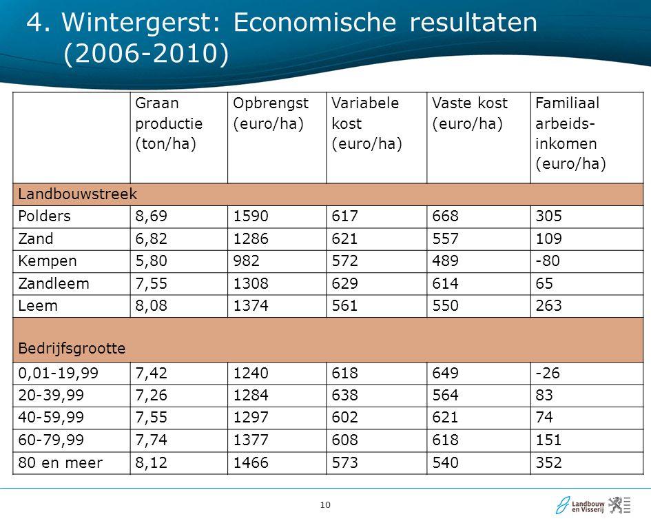 10 4. Wintergerst: Economische resultaten (2006-2010) Graan productie (ton/ha) Opbrengst (euro/ha) Variabele kost (euro/ha) Vaste kost (euro/ha) Famil