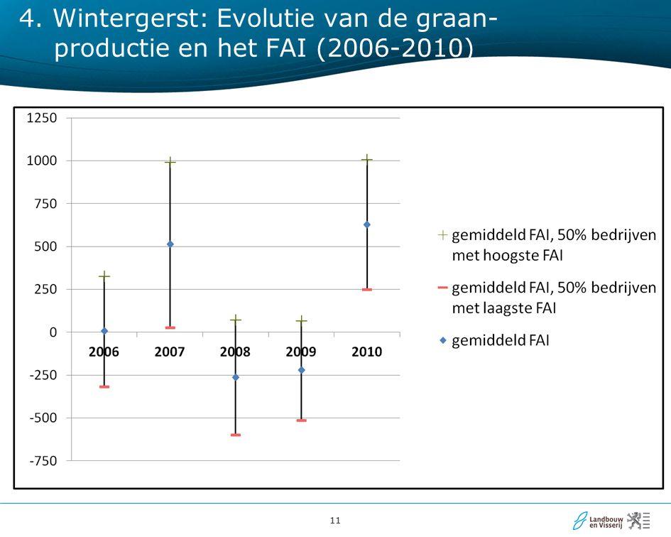 11 4. Wintergerst: Evolutie van de graan- productie en het FAI (2006-2010)