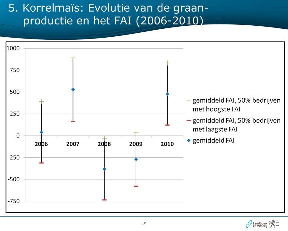 15 5. Korrelmaïs: Evolutie van de graan- productie en het FAI (2006-2010)