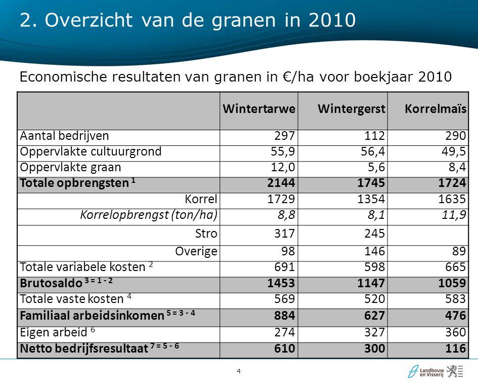 44 Economische resultaten van granen in €/ha voor boekjaar 2010 WintertarweWintergerstKorrelmaïs Aantal bedrijven297112290 Oppervlakte cultuurgrond55,